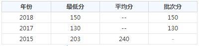 重庆工贸职业技术学院2020年录取分数线