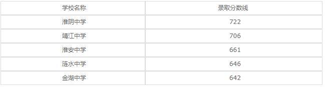 淮安市高级职业技术学校2020年录取分数线是多少?