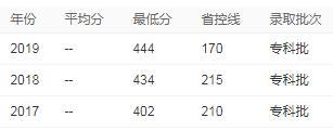 广东食品药品职业学院2020年录取分数线
