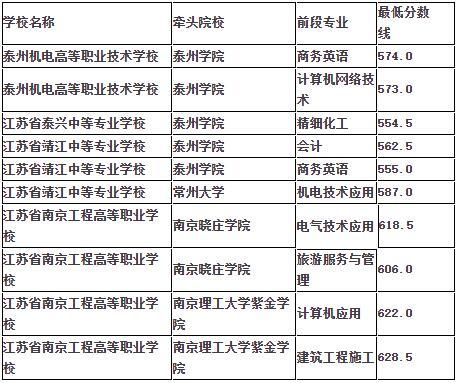 江苏省泰兴中等专业学校2020年录取分数线是多少?