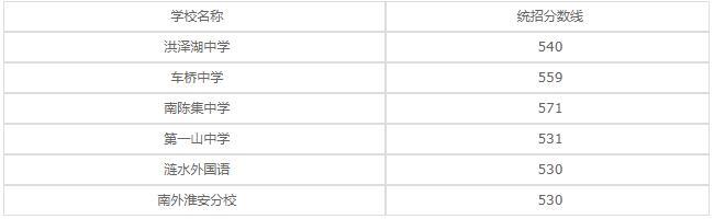 江苏省金湖中等专业学校2020年录取分数线是多少?