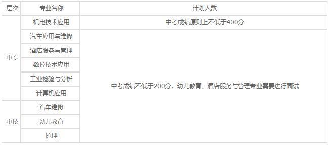 江苏省洪泽中等专业学校2020年录取分数线是多少?