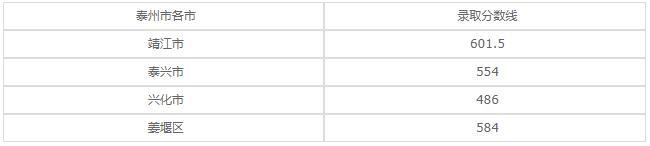 泰州博日电脑技术学校2020年录取分数线是多少?