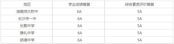 双峰县职业中专学校2020年录取分数线