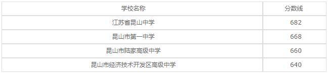 江苏省吴中中等专业学校2020年录取分数线是多少?