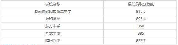 武冈市职业中专学校2020年录取分数线