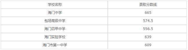 江苏省海门中等专业学校2020年录取分数线是多少?
