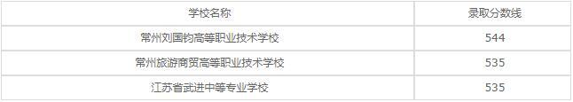 江苏省金坛中等专业学校2020年录取分数线是多少?