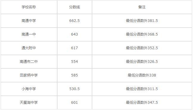 江苏省南通中等专业学校2020年录取分数线是多少?