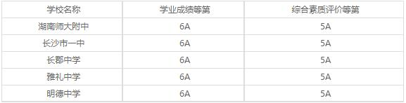 湖南长沙艺术学校2020年录取分数线