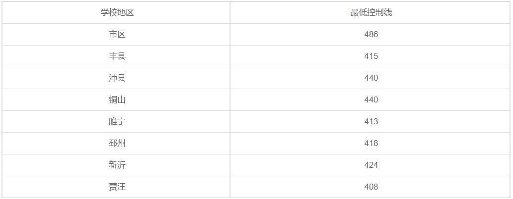 徐州医药高等职业学校2020年录取分数线是多少?