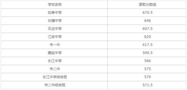 江苏省如皋中等专业学校2020年录取分数线是多少?