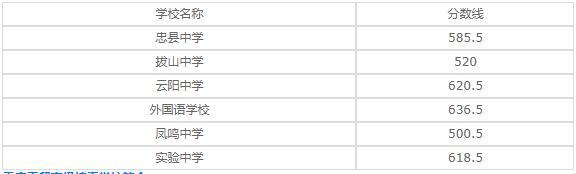重庆市工贸高级技工学校2020年录取分数线是多少?