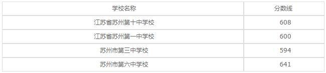 苏州丝绸中等专业学校2020年录取分数线是多少?