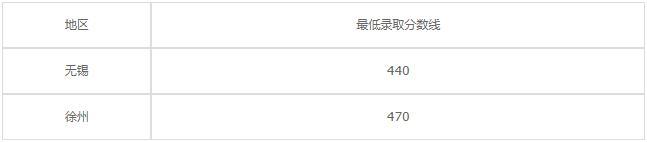 南京建康技工学校2020年录取分数线是多少?