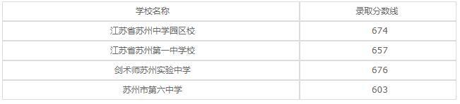 江苏省太仓中等专业学校2020年录取分数线是多少?