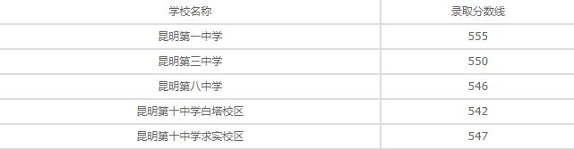 云南省轻工业学校2020年录取分数线是多少?