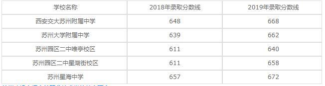 苏州建设交通高等职业技术学校2020年录取分数线是多少?