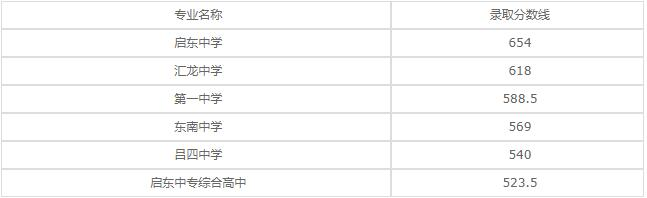 启东市第二中等专业学校2020年录取分数线是多少?