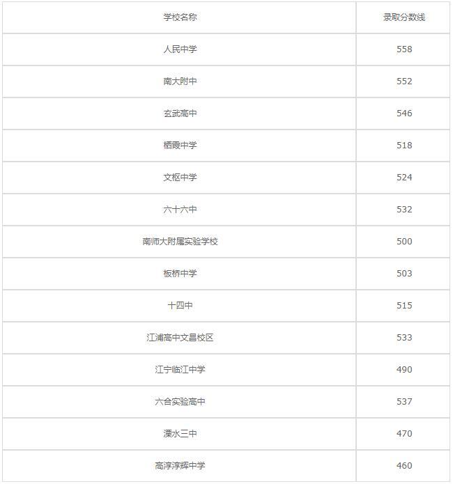 南京浦口中等专业学校2020年录取分数线是多少?