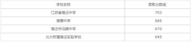 江苏省宿豫中等专业学校2020年录取分数线是多少?
