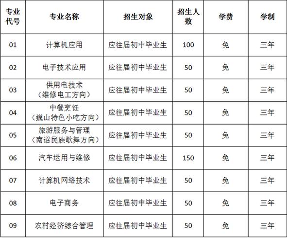 巍山县职业高级中学2020年录取分数线是多少?