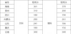 云南外事外语职业学院2020年录取分数线是多少?