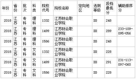江苏财会职业学院2020年录取分数线是多少?