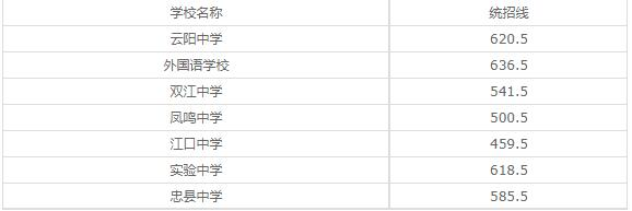 重庆市渝中区职业教育中心2020年录取分数线