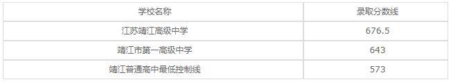 江苏省靖江中等专业学校2020年录取分数线是多少?