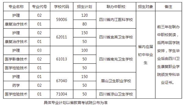 四川卫生康复职业学院招生简章及招生计划要求