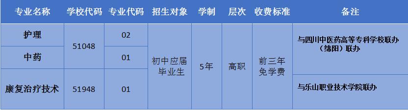 四川省针灸学校2020年五年制高职招生一览表